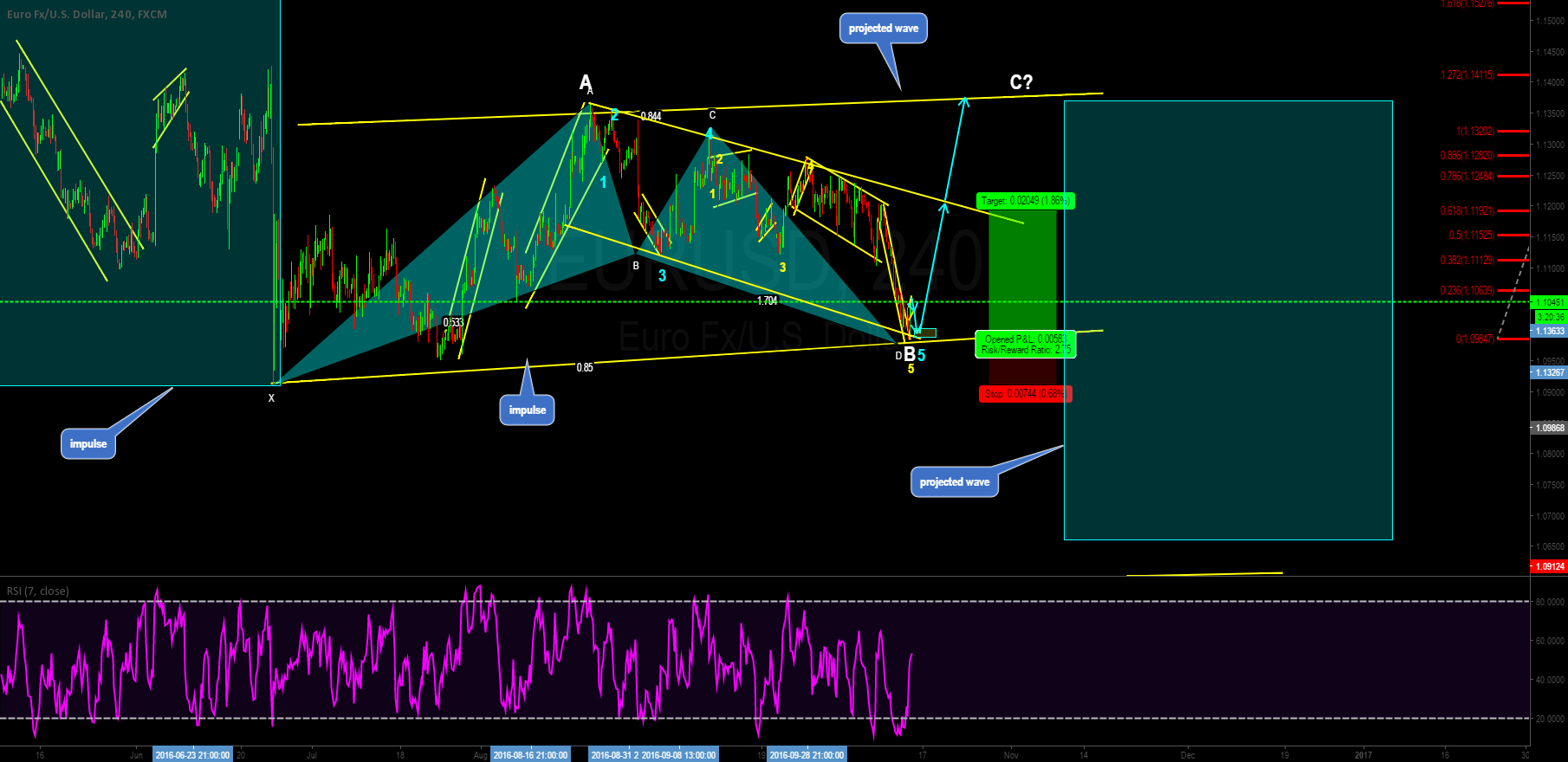 EURUSD Buy setup