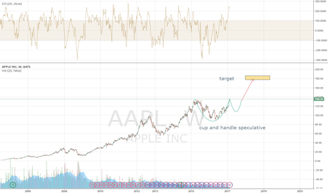 AAPL: speculative patern