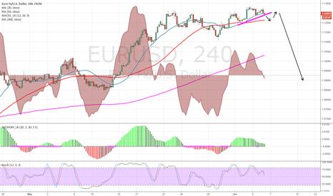 EURUSD: Big bearish divergence with momentum