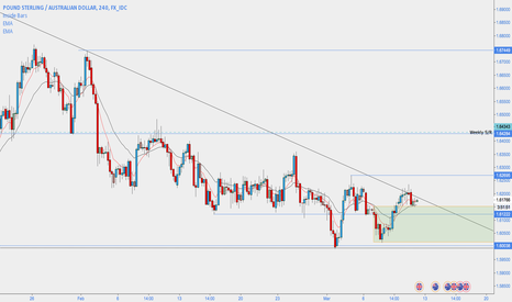GBPAUD: GBPAUD - Daily Inside Bar trade inline with potential reversal