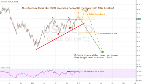 USOIL: USOIL Elliott ascending horiz. triangular with false breakout