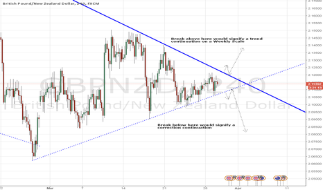 GBPNZD: GBPNZD - Patience For Direction