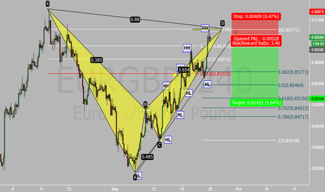 EURGBP: EURGBP Bearish IF CONFIRMATION