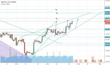 GBPJPY: END OF LONG? or CONTINUATION
