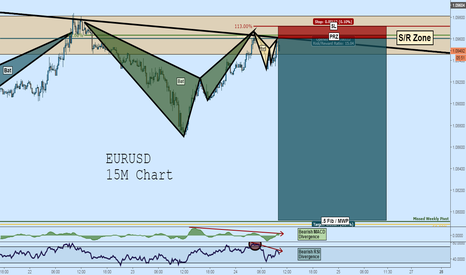 EURUSD: EURUSD Short: 3 Bats Align in Tight PRZ at TL Resistance