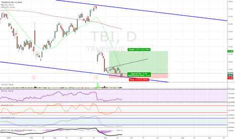 TBI: TBI channel bounce with bullish diversion