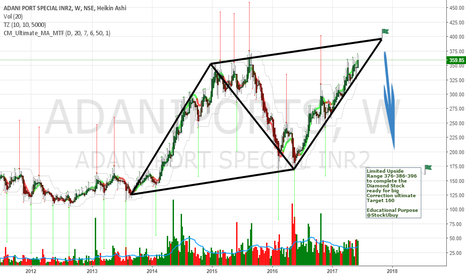 ADANIPORTS: Sell Target 160 with Limited Upside 386-396