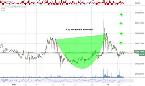 SJCXBTC: SJCX Cup and Handle Formation.