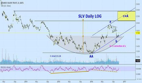 SLV: SLV: Silver update and target.