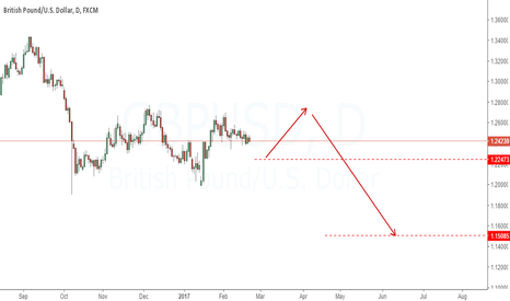 GBPUSD: UK will face problems and GBPUSD will fall to 1.15xx