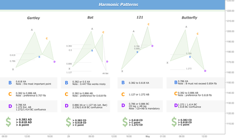 XAUUSD: Harmonic Patterns ratio and examples