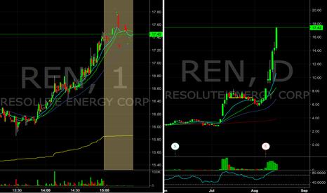 REN: $REN short into morning resistance