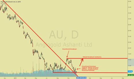 AU: AU Trend Line Breakout, Retest, Double Bottom Reversal