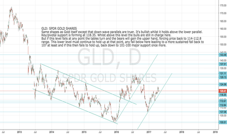 GLD: GLD: SPDR GOLD SHARES: Bulls still in charge here