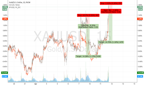 XAUUSD: Gold: next daily short...