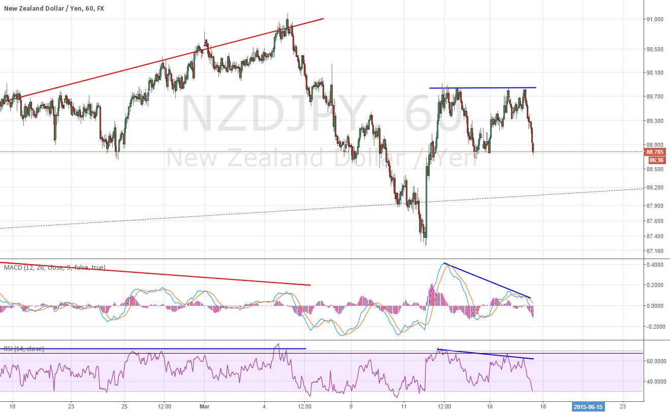 1H for NZDJPY divergence ~