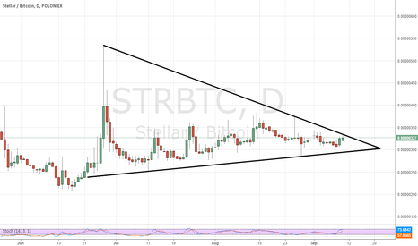 STRBTC: Is $STR the next polo margin play? ($XMR $CLAM)