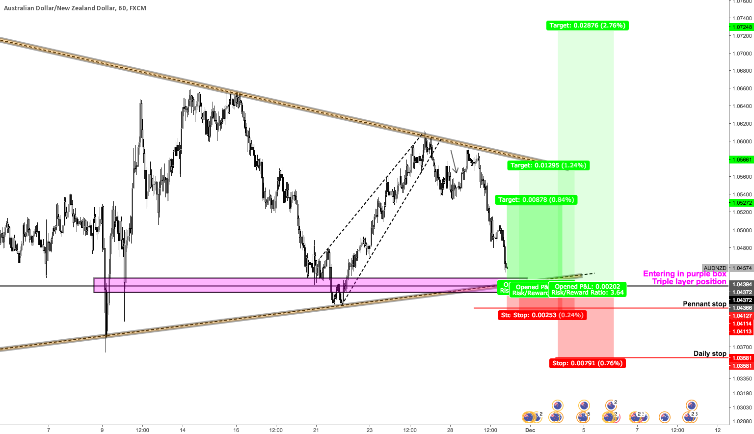AUDNZD: Buying the lower bound of the pennant