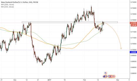 NZDUSD: NZDUSD - Last week NZD monetary statement and strong USD