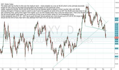 DXY: DXY: Dollar Index Daily chart