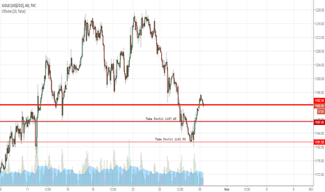 GOLD: Gold sell 1192