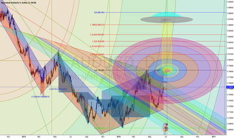 AUDUSD: TALK ABOUT THIS MARKET BEING OUT OF THIS WORLD!!!!