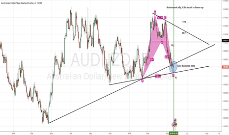 AUDNZD: astronomically, Harmonic and Classic