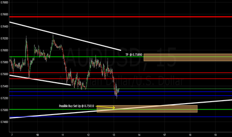 AUDUSD: AUDUSD Possibly Setting up for BUY
