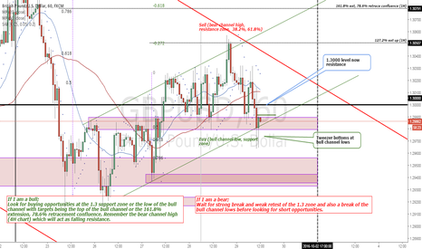GBPUSD: Tweezer bottoms at bull channel lows