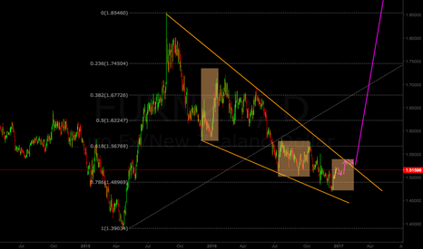 EURNZD: EUR/NZD long-term analysis
