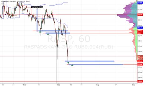 RASP: Распадская покупка 70.35