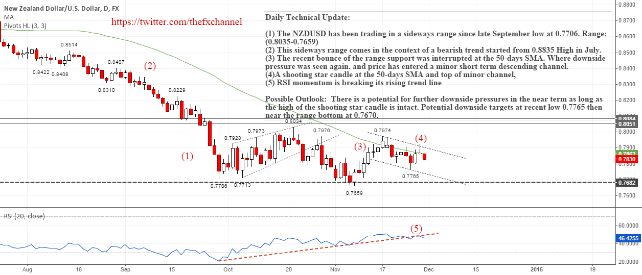 NZDUSD: Daily Technical Update