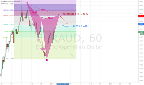 EURAUD: EURAUD Bearish Cypher