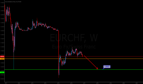 EURCHF: Swiss Franc will get stronger...