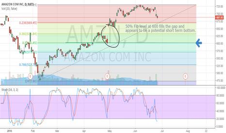 AMZN: Buy Target $600 at 50% Fib