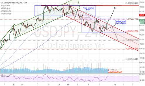 USDJPY: Buy or sell or better wait?