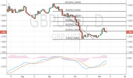 GBPUSD: GBP/USD – Gravestone Doji at 23.6% Fibo