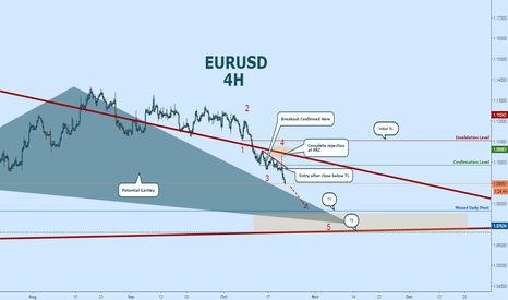 EURUSD: EURO SLIDE:  Riding It Down to Potential Gartley
