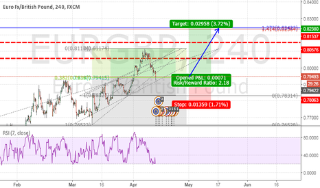 EURGBP: TREND CONTINUATION TRADE