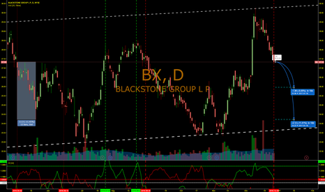 BX: WHERE IS THE NEXT BOTTOM for BX??