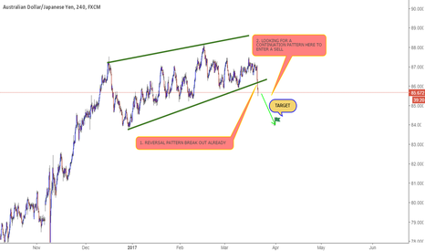 AUDJPY: WAITING FOR A SELL SETUP