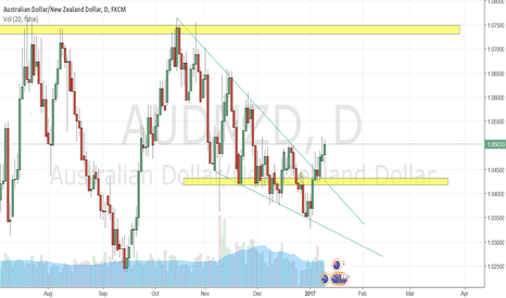 AUDNZD: AUDNZD BULLISH CONFIRMED
