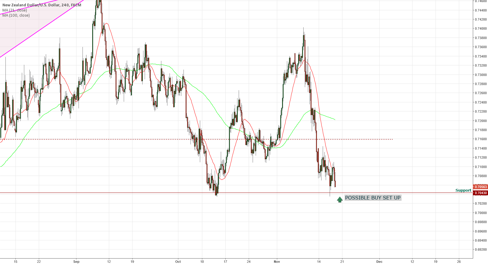 NZDUSD POSSIBLE BUY SET UP