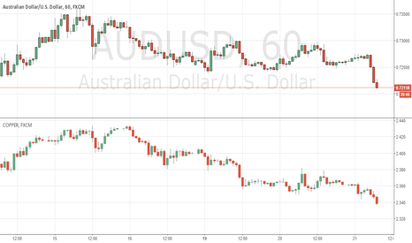 AUDUSD: AUD sinking on copper?