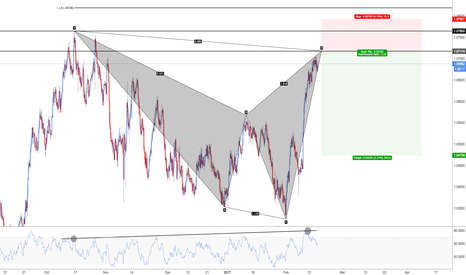 AUDNZD: AUD/NZD - Bearish Shark