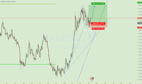 XAUUSD: gold is preparing to fly high