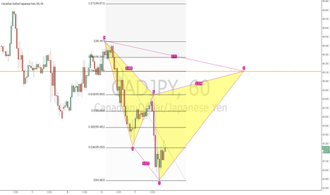 CADJPY: CADJPY bearish Cypher