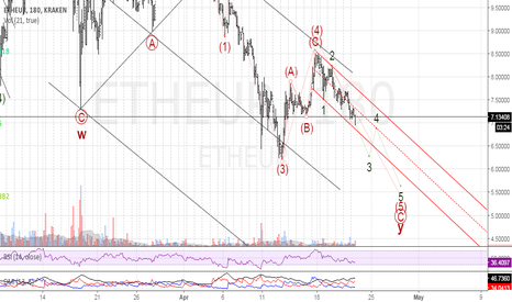 ETHEUR: ETHEUR on target to significant low