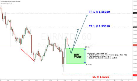 EURNZD: EURNZD H1 Week of: AUG 29-SEP 2nd