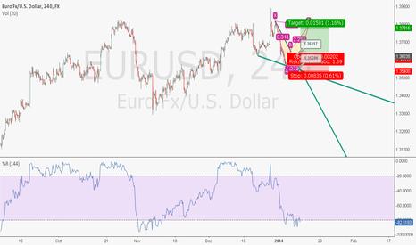 EURUSD: EURUSD H4 Break Falling Wedge